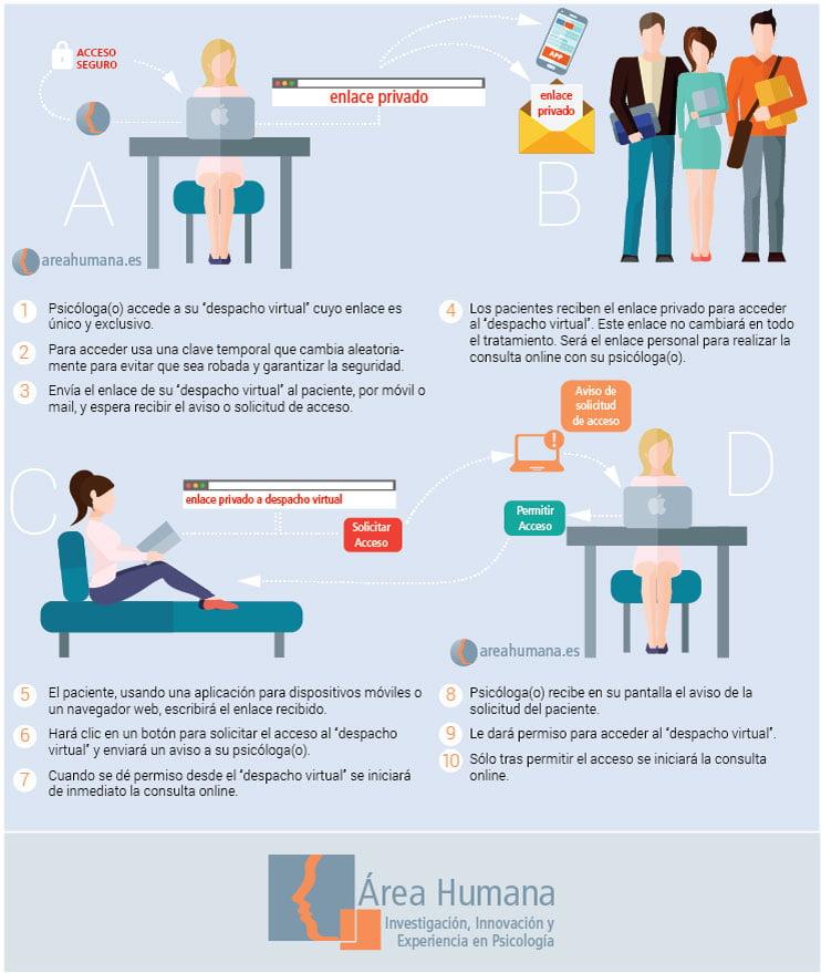 Plataforma de terapia online
