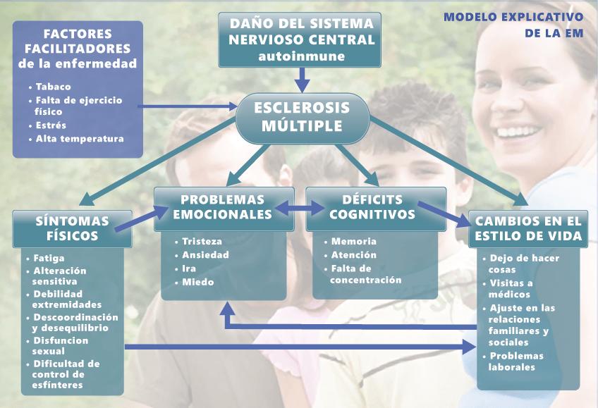 Modelo explicativo para sobre la esclerosis múltiple