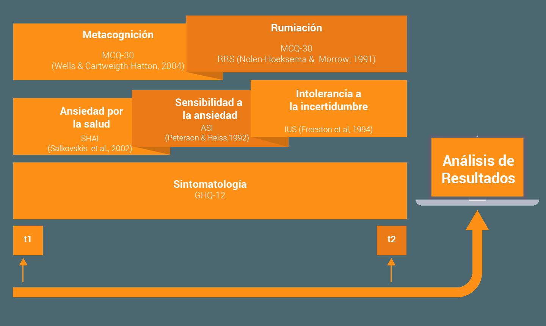 Perspectiva Transdiagnóstica. Figura de Propuesta de investigación