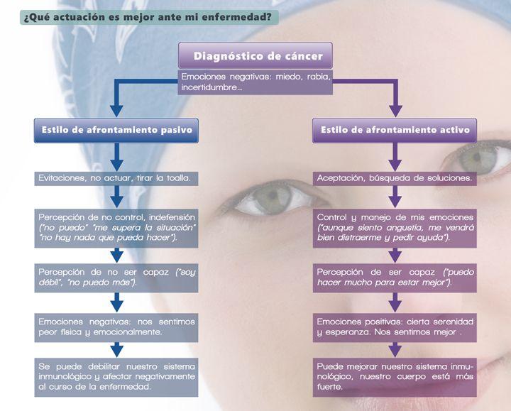 Cáncer de mama: Modelo Explicativo