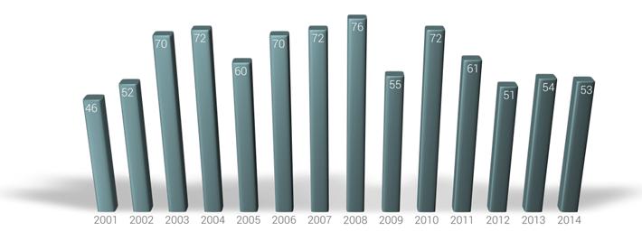 Estadística sobre Violencia de Género en España