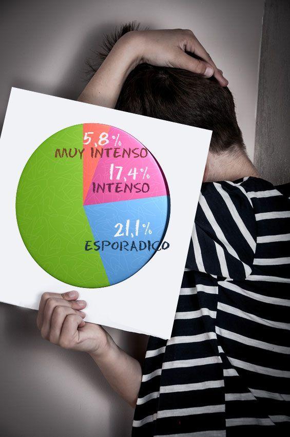 Datos y estadísticas sobre acoso escolar o bullyng