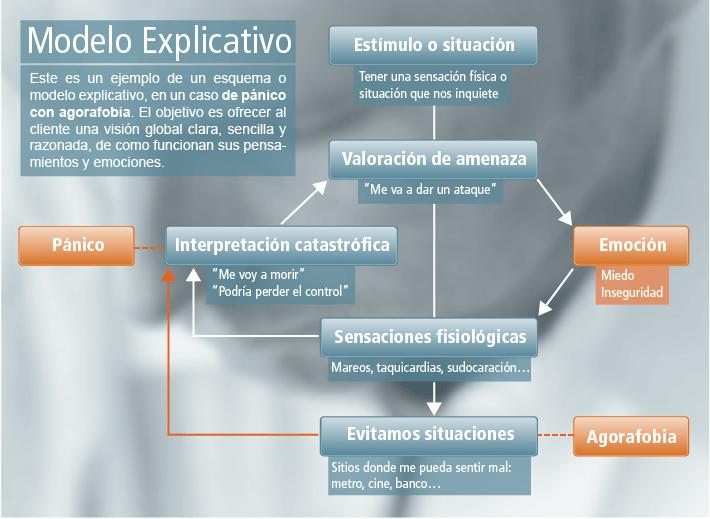 Modelo Explicativo en Terapia Cognitivo Conductual