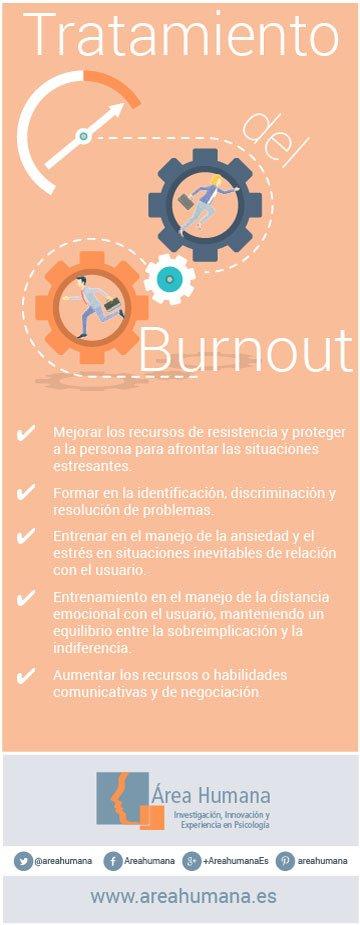 Infografía tratamiento del burnout