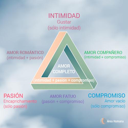 Triángulo del amor y el compromiso en la pareja