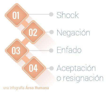 4 Fases proceso emocional paciente oncológico