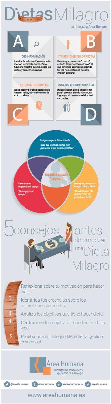 Infografía dietas milagros e imagen corporal
