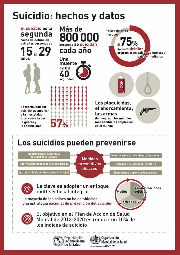 Datos relevantes en la prevención de suicidios