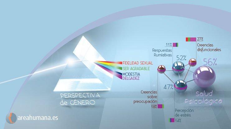 Resultado investigación perspectiva de géneroResultado investigación perspectiva de género