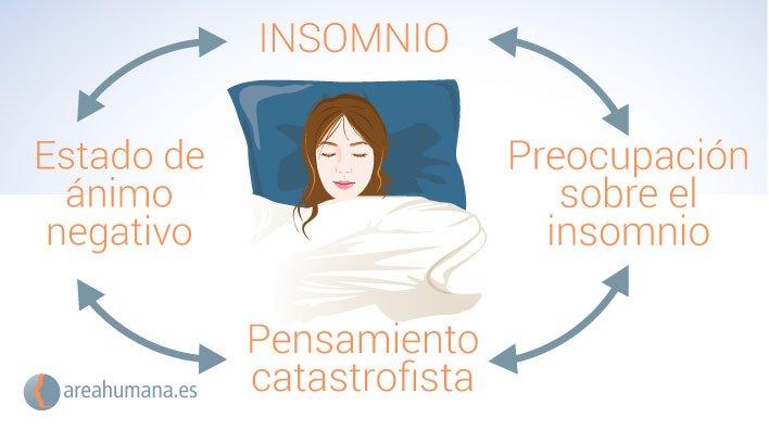 Círculo de causas del insomnio