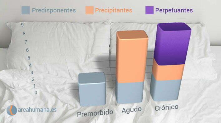 Gráfica de factores del insomnio