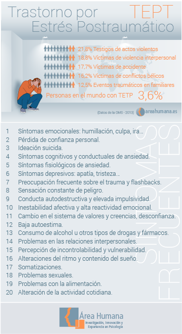 Infografía trastorno de estrés postraumático TEPT