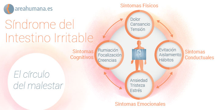 sindrome del colon irritable sintomas y tratamiento