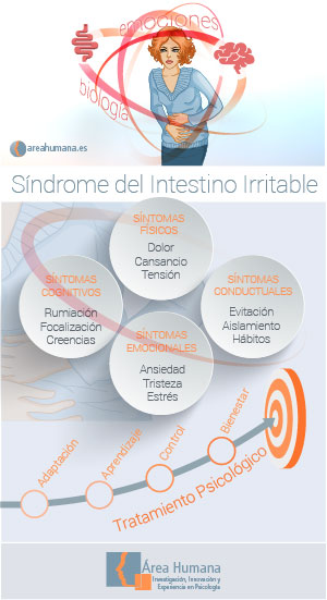 Infografía síndrome del intestino irritable