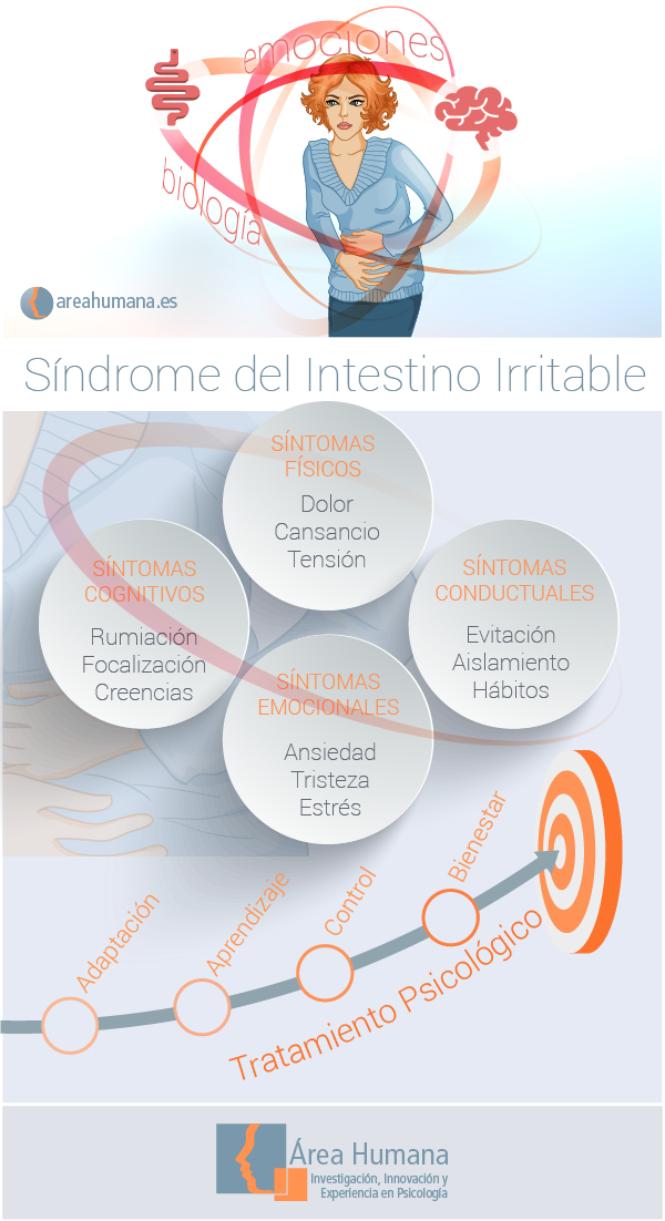 tratamiento farmacologico de sindrome de colon irritable