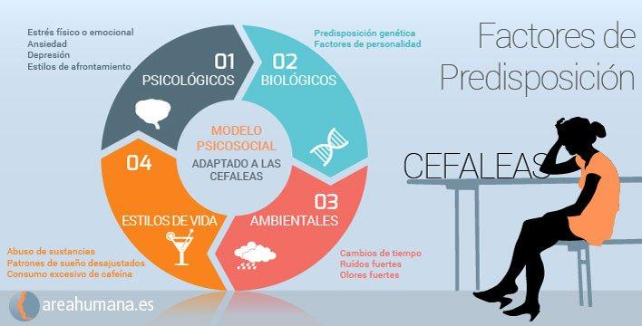 Factores de predisposición a cefaleas