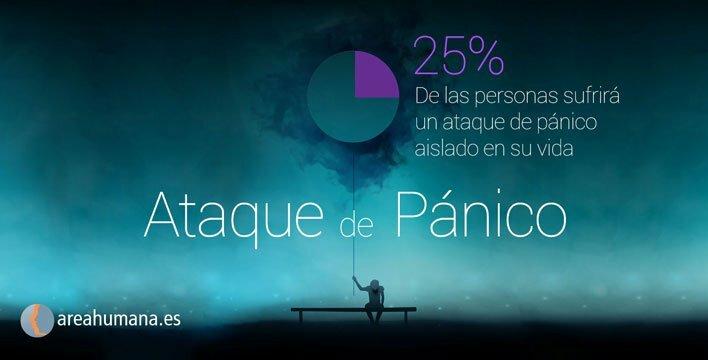 Estadísticas sobre el ataque de pánico