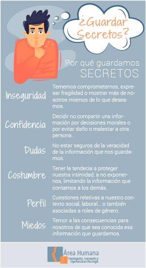 Infografía sobre guardar secretos
