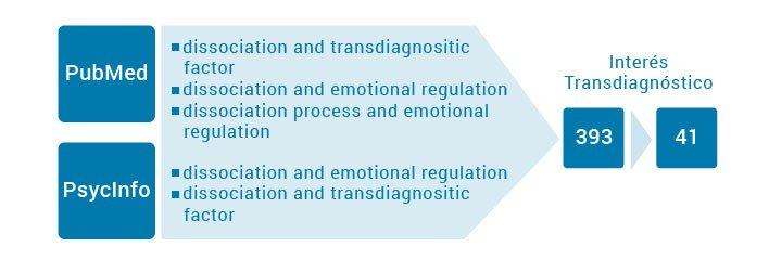 Resumen metodología investigación disociación