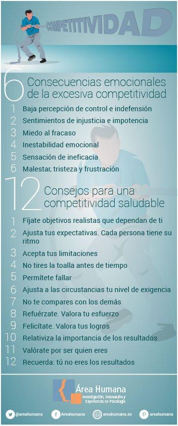 Infografía sobre personalidad competitiva