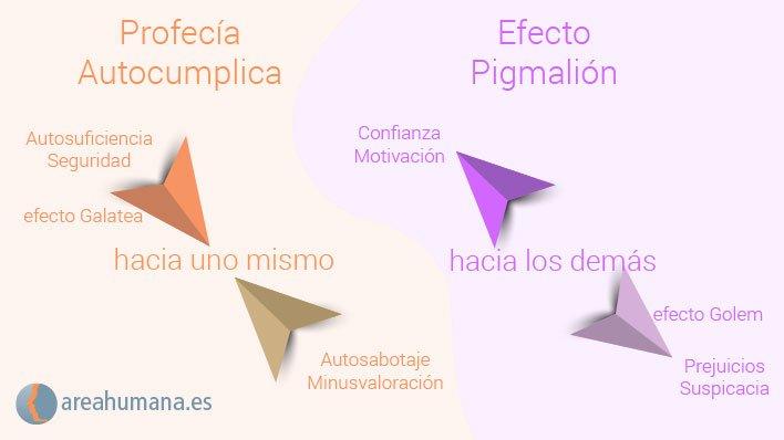 Profecía autocumplida vs efecto Pigmalión