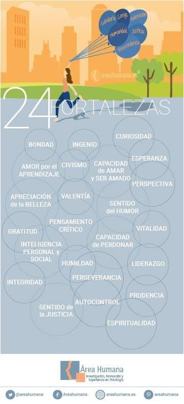 24 fortalezas según Seligman