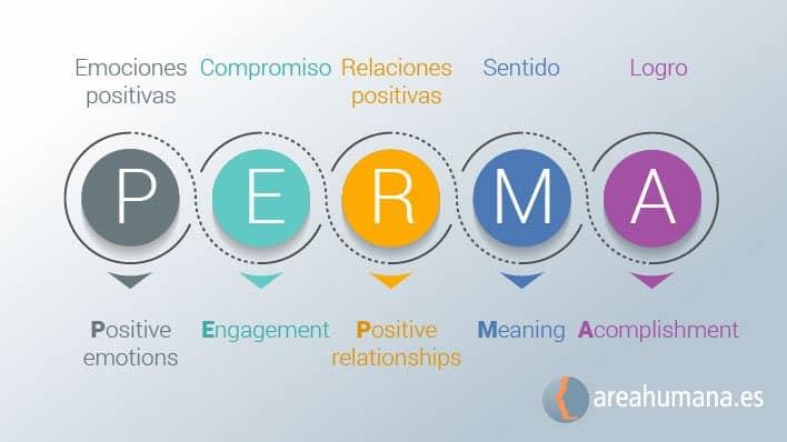 Modelo PERMA de Psicología Positiva