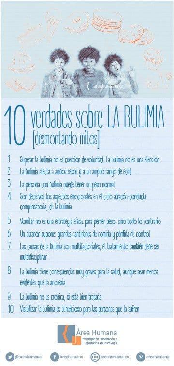 Infografía: desmontando mitos sobre la bulimia
