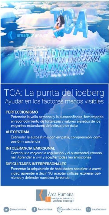 Ayudar en los factores menos visibles de los TCA